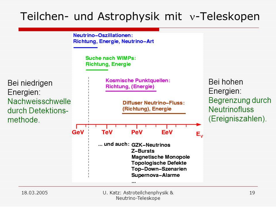 Teilchen- und Astrophysik mit n-Teleskopen
