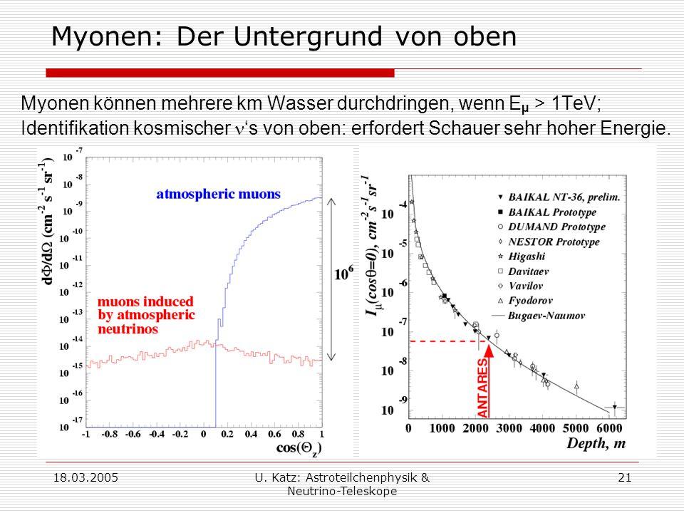 Myonen: Der Untergrund von oben