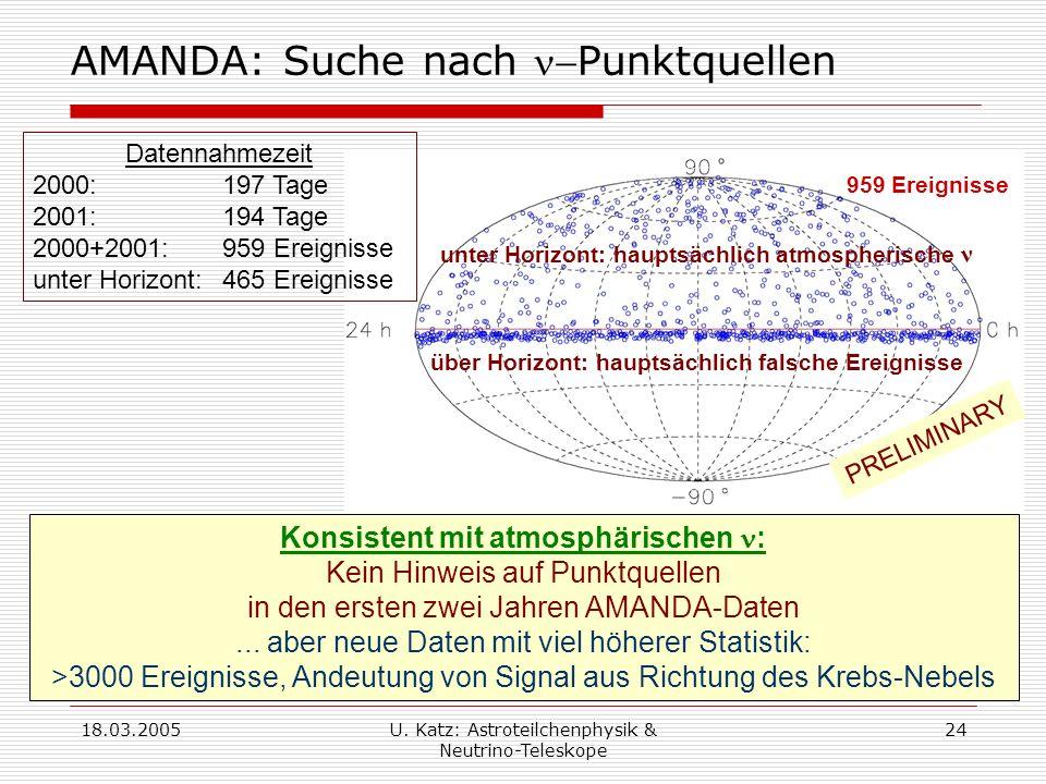 AMANDA: Suche nach n-Punktquellen