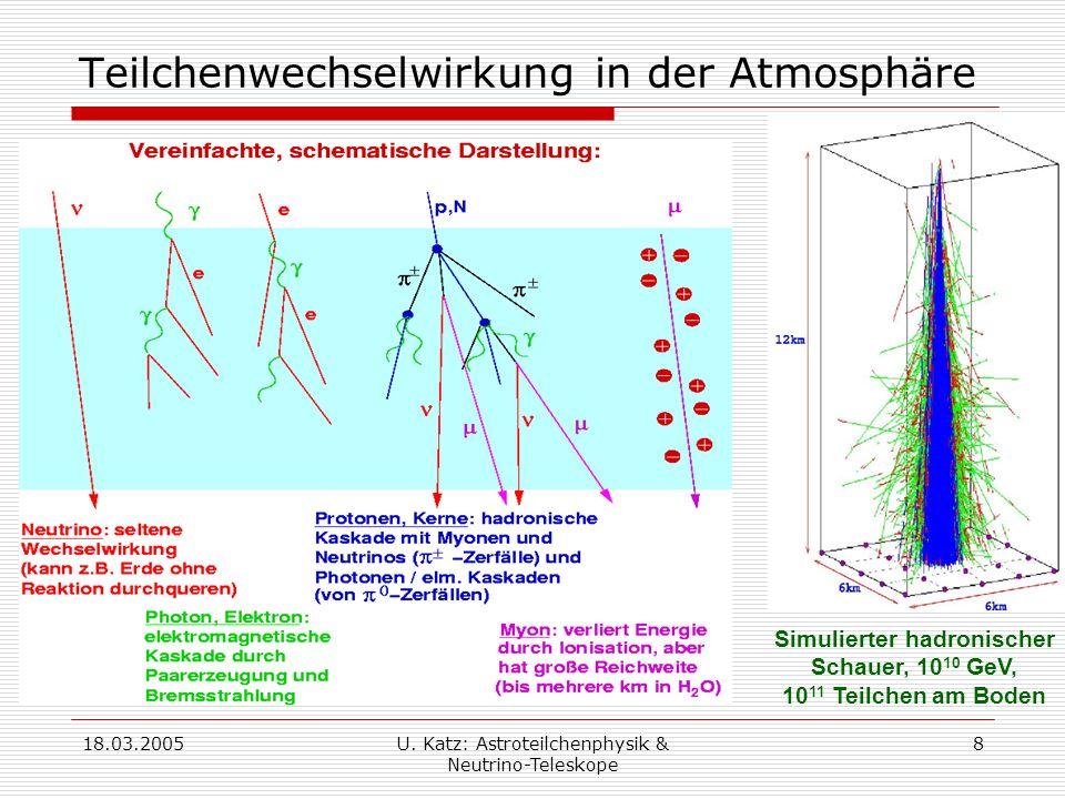 Teilchenwechselwirkung in der Atmosphäre