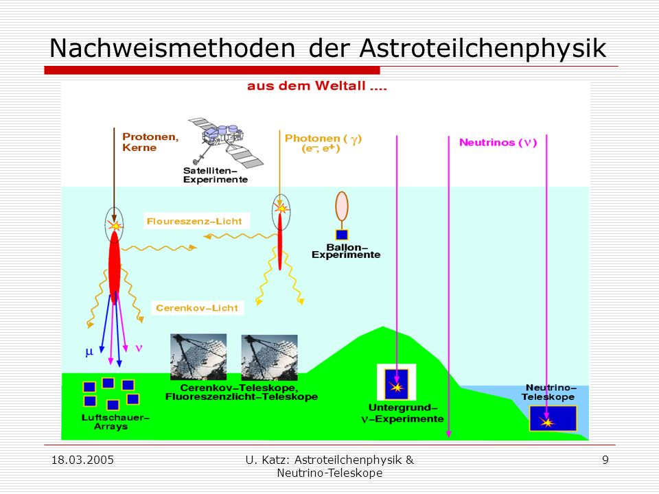 Nachweismethoden der Astroteilchenphysik
