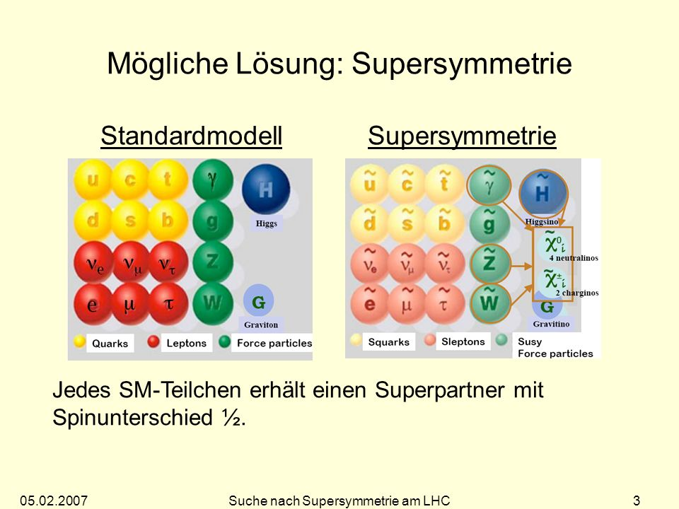 Mögliche Lösung: Supersymmetrie