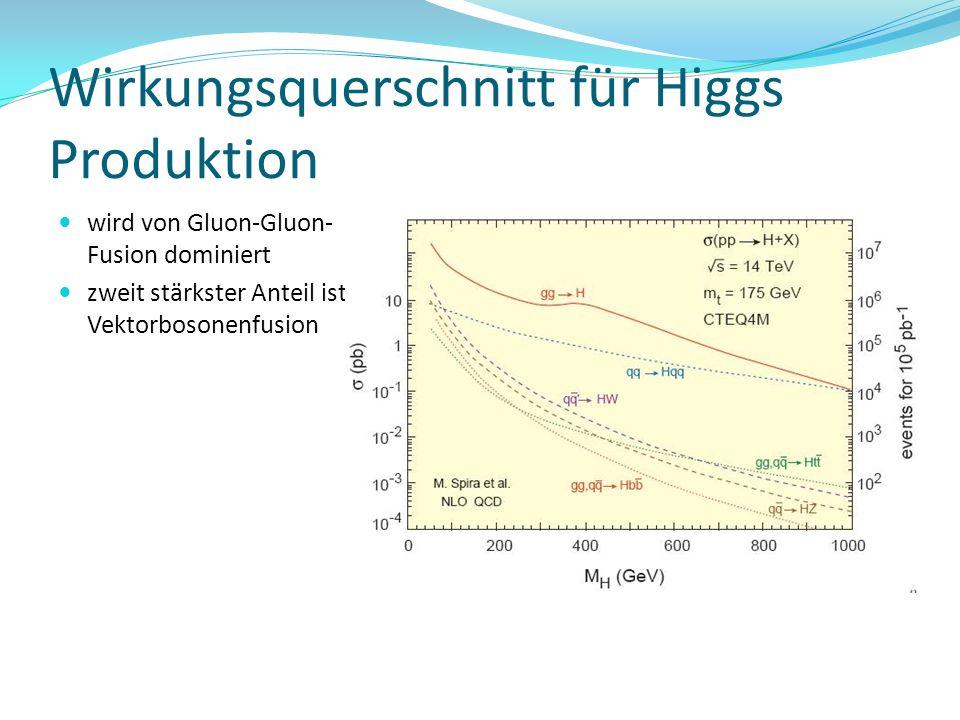 Wirkungsquerschnitt für Higgs Produktion