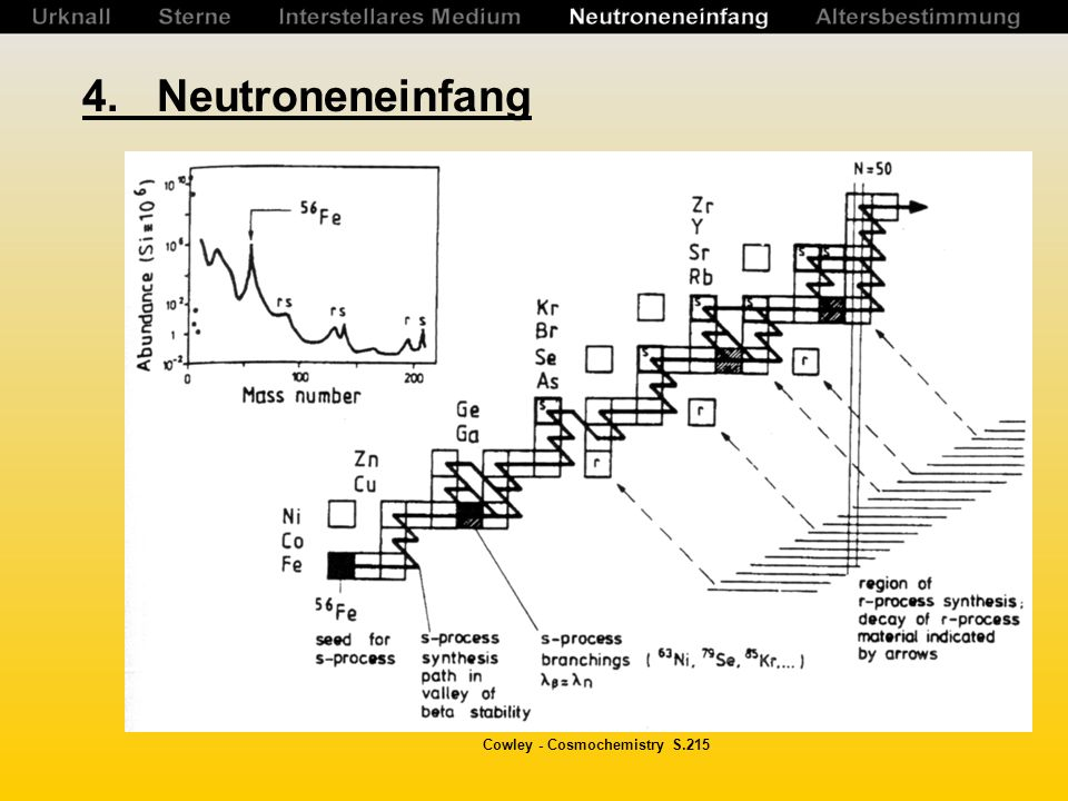 4. Neutroneneinfang Cowley - Cosmochemistry S.215