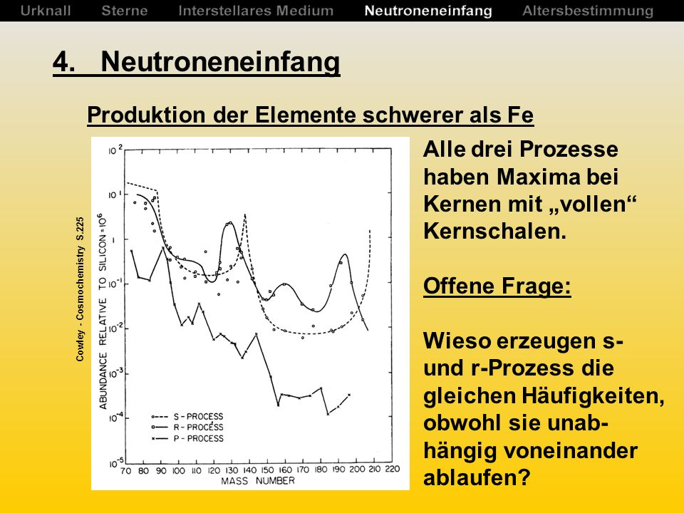 4. Neutroneneinfang Produktion der Elemente schwerer als Fe