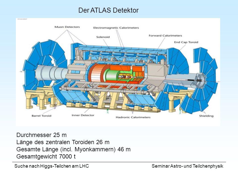 Der ATLAS Detektor Durchmesser 25 m Länge des zentralen Toroiden 26 m
