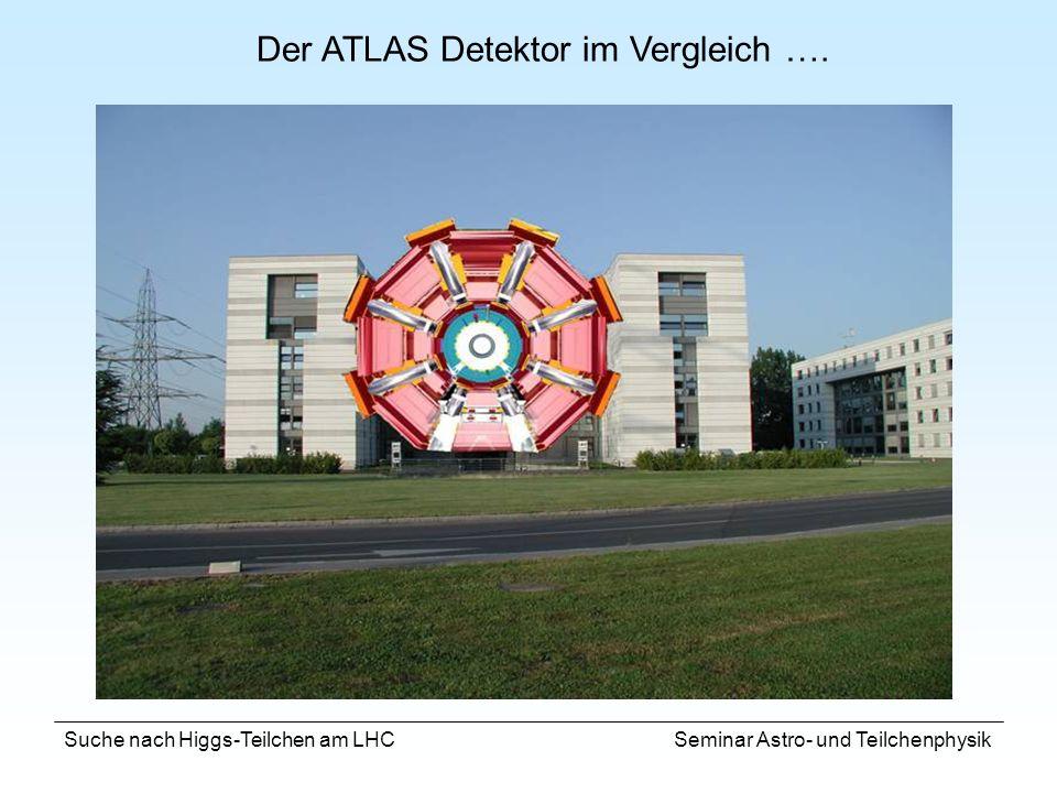 Der ATLAS Detektor im Vergleich ….