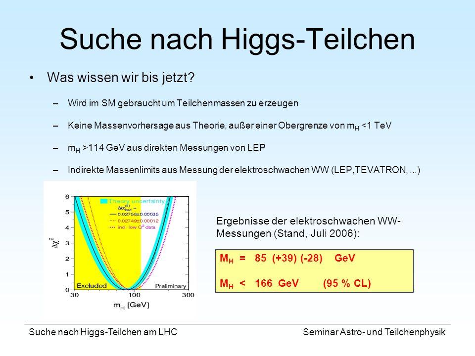 Suche nach Higgs-Teilchen