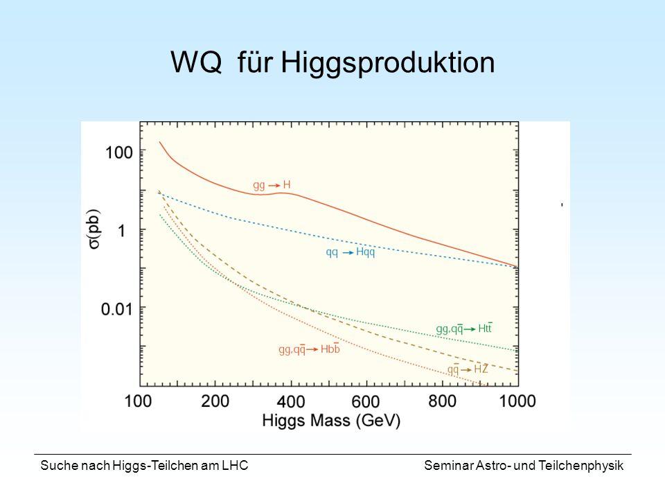 WQ für Higgsproduktion
