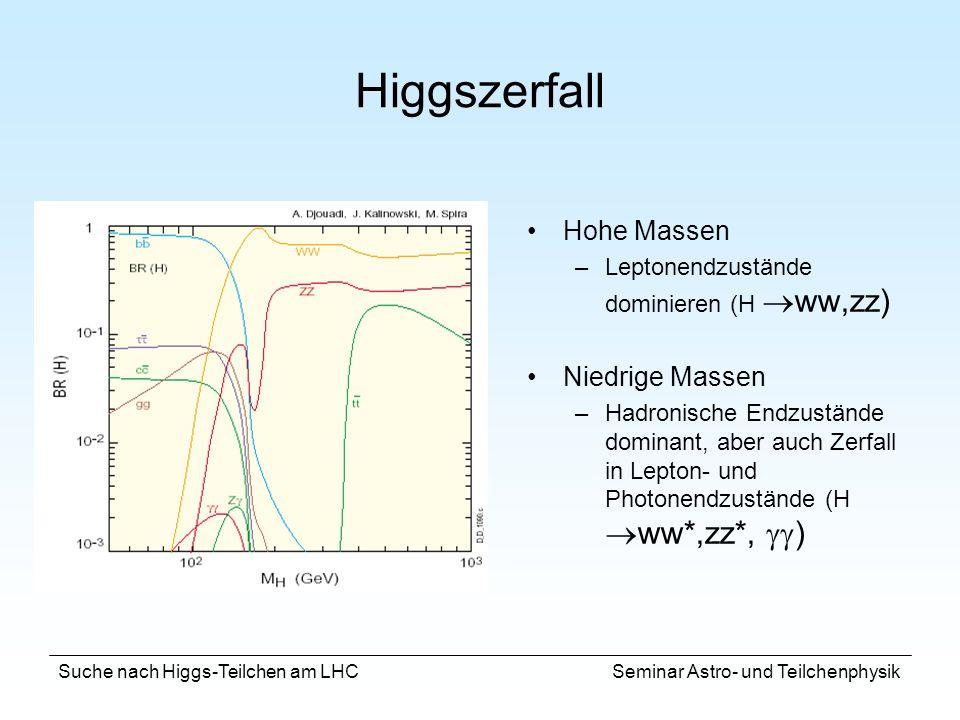 Higgszerfall Hohe Massen Niedrige Massen