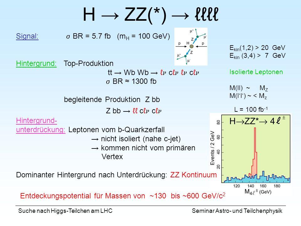 H → ZZ(*) → ℓℓℓℓ Signal: s BR = 5.7 fb (mH = 100 GeV)