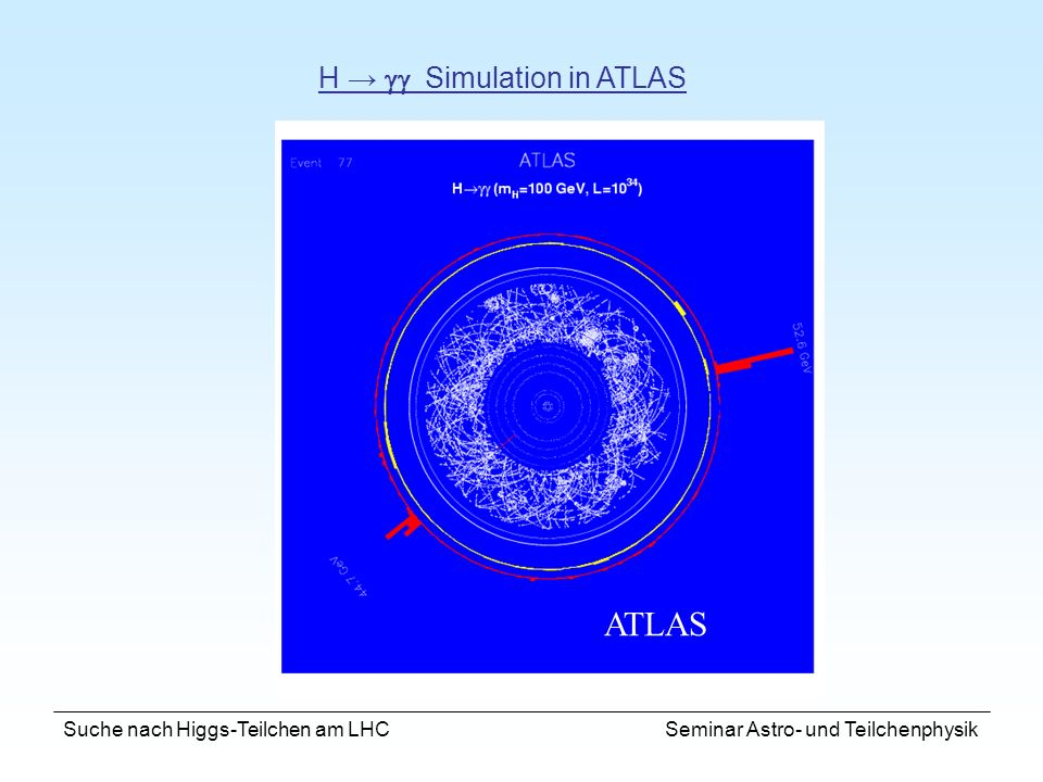 ATLAS H → gg Simulation in ATLAS