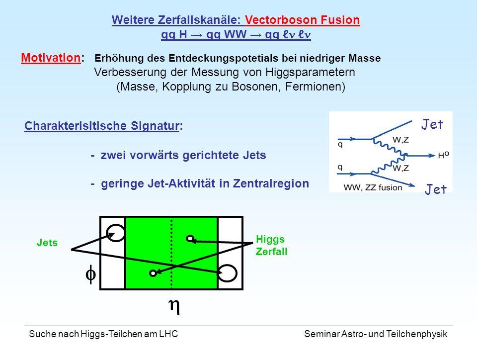 Weitere Zerfallskanäle: Vectorboson Fusion qq H → qq WW → qq ℓ ℓ