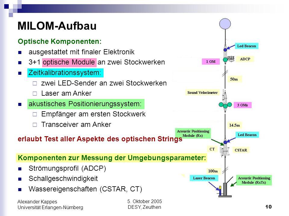 MILOM-Aufbau Optische Komponenten: ausgestattet mit finaler Elektronik