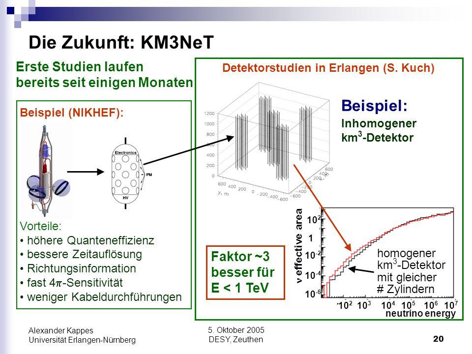 Detektorstudien in Erlangen (S. Kuch)