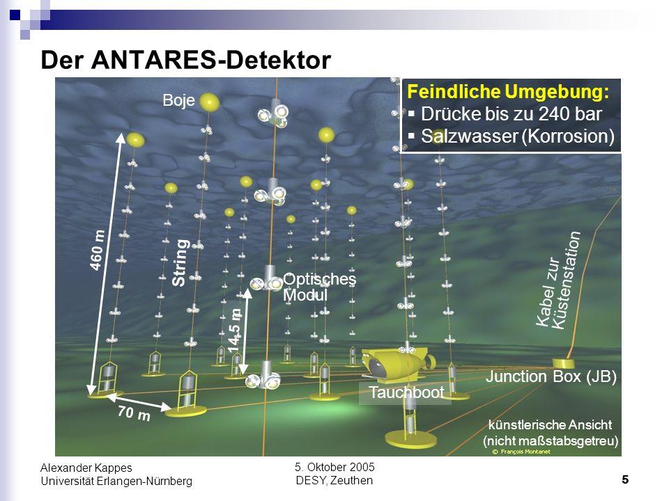 Der ANTARES-Detektor Feindliche Umgebung: Drücke bis zu 240 bar