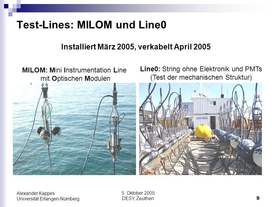 Test-Lines: MILOM und Line0