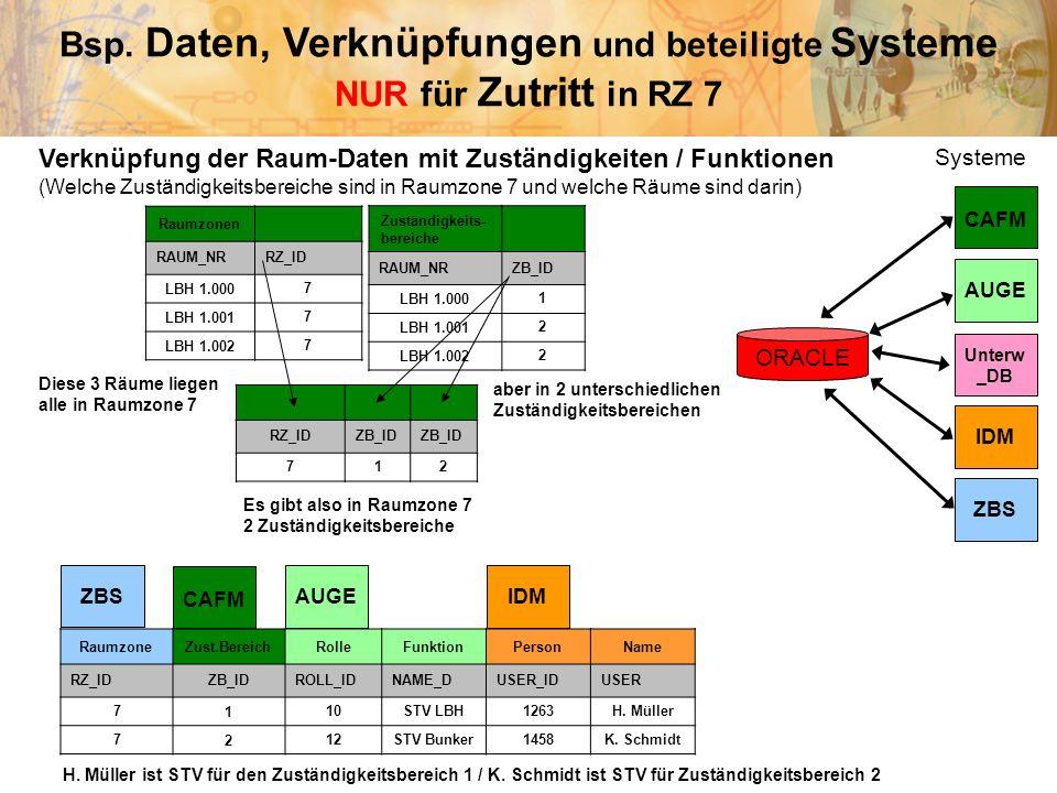 Bsp. Daten, Verknüpfungen und beteiligte Systeme NUR für Zutritt in RZ 7