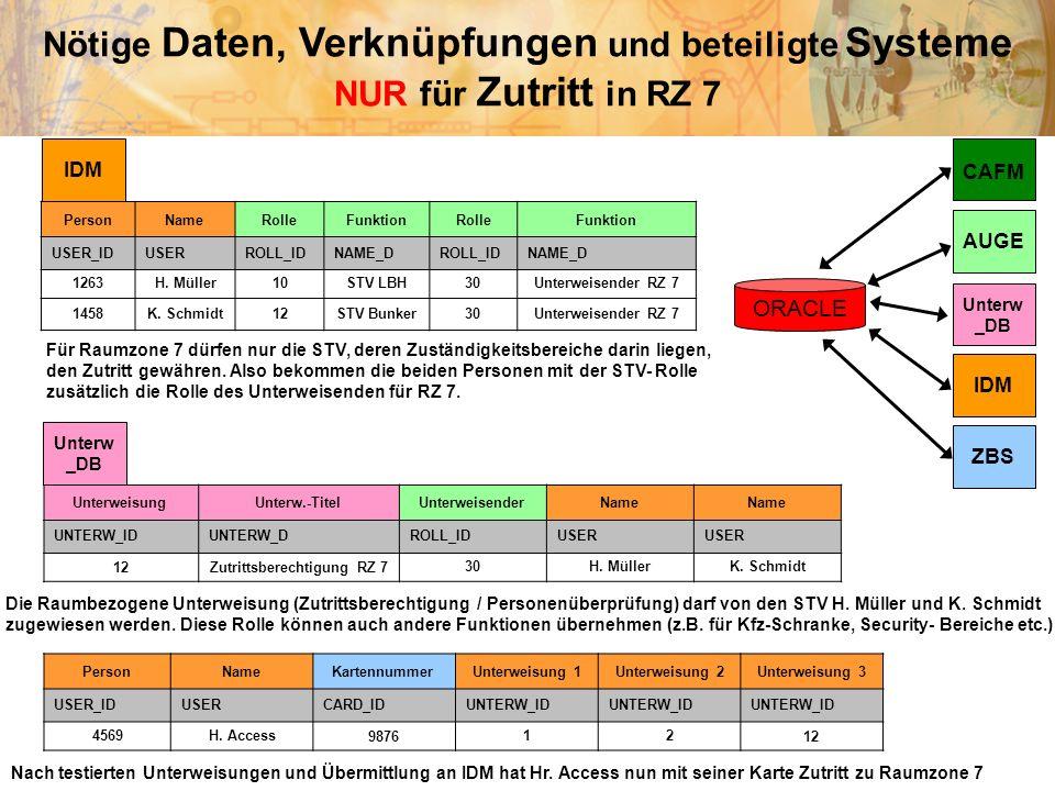 Nötige Daten, Verknüpfungen und beteiligte Systeme NUR für Zutritt in RZ 7