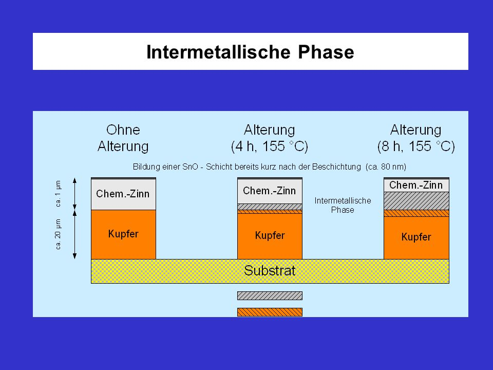 Intermetallische Phase