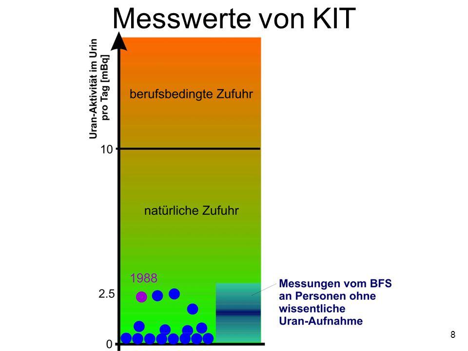 Messwerte von KIT