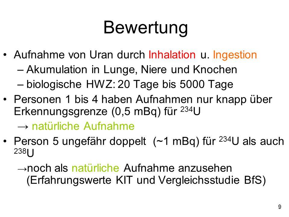 Bewertung Aufnahme von Uran durch Inhalation u. Ingestion