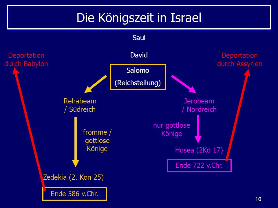 Die Königszeit in Israel