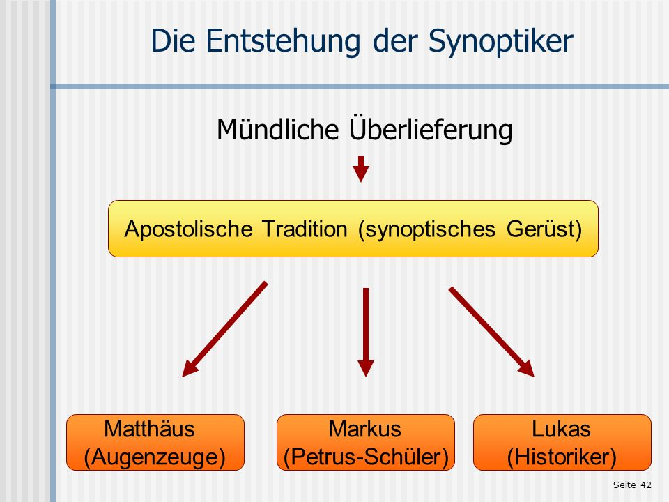 Die Entstehung der Synoptiker