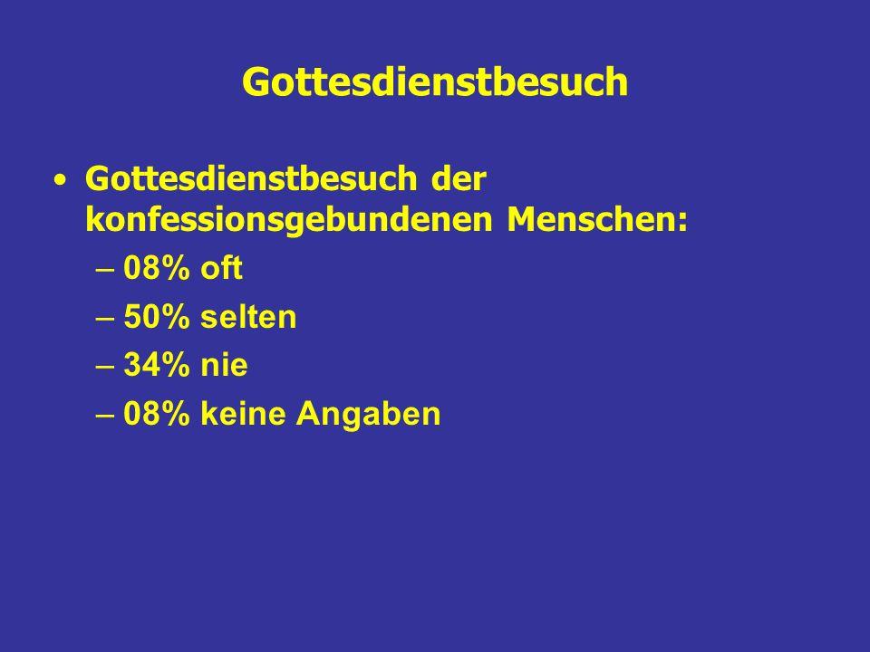 Gottesdienstbesuch Gottesdienstbesuch der konfessionsgebundenen Menschen: 08% oft. 50% selten. 34% nie.
