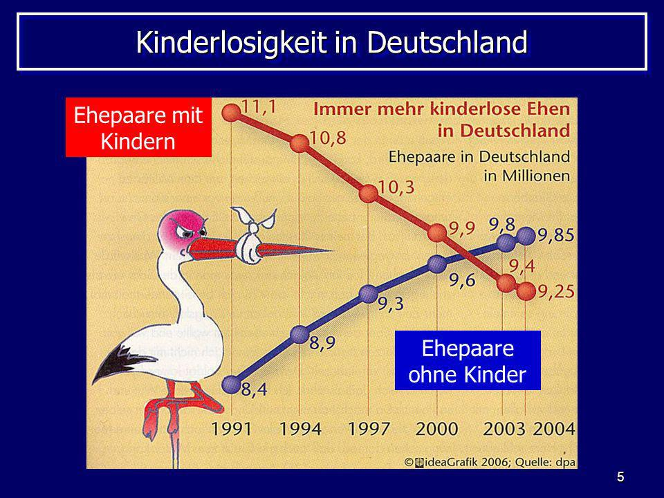 Kinderlosigkeit in Deutschland