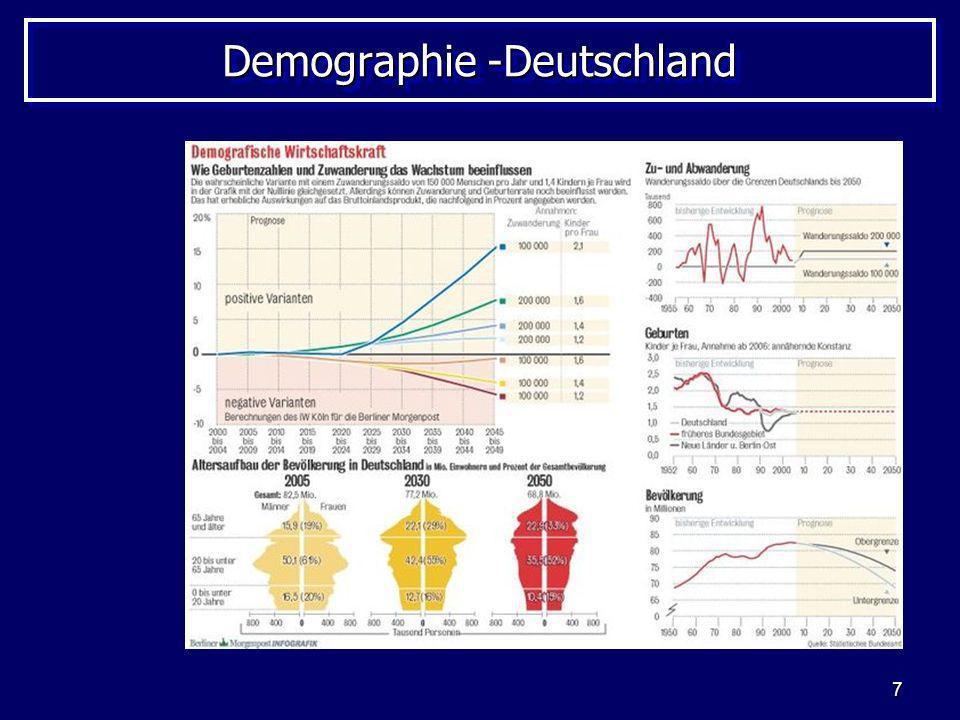 Demographie -Deutschland