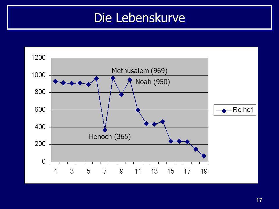 Die Lebenskurve Methusalem (969) Noah (950) Henoch (365)