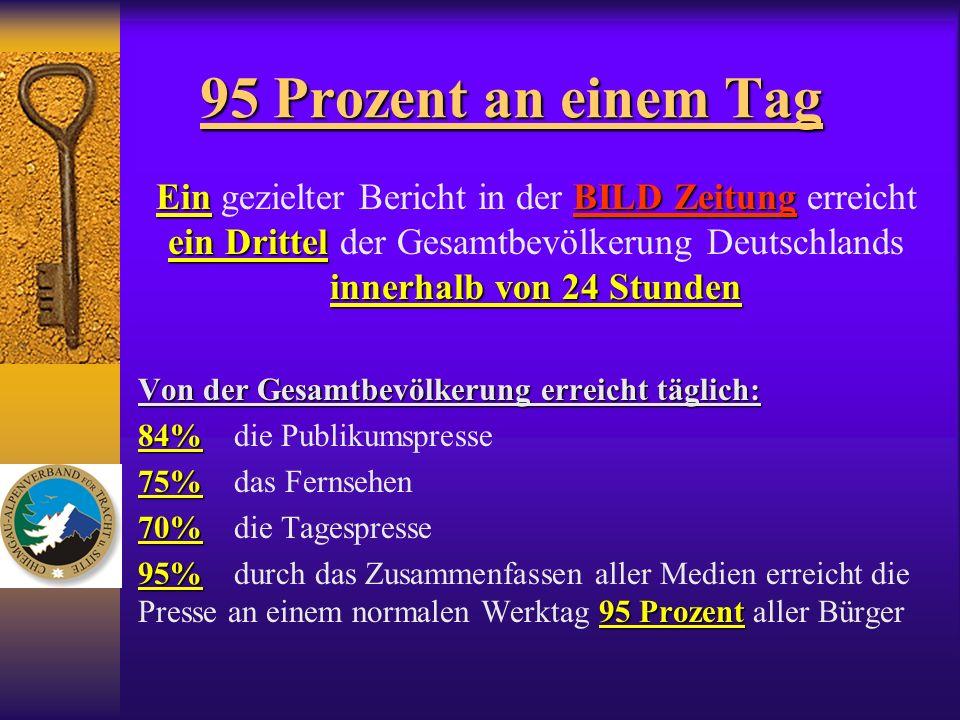 95 Prozent an einem Tag Ein gezielter Bericht in der BILD Zeitung erreicht ein Drittel der Gesamtbevölkerung Deutschlands innerhalb von 24 Stunden.