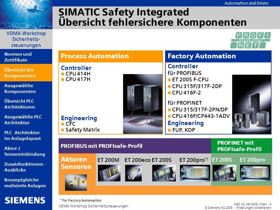 SIMATIC Safety Integrated Übersicht fehlersichere Komponenten