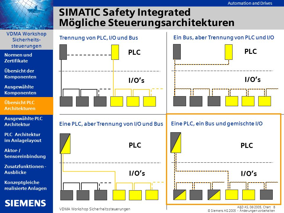 SIMATIC Safety Integrated Mögliche Steuerungsarchitekturen