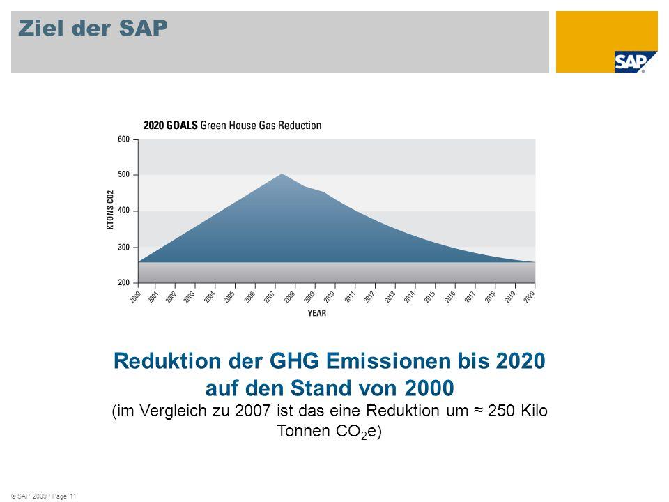 Reduktion der GHG Emissionen bis 2020 auf den Stand von 2000