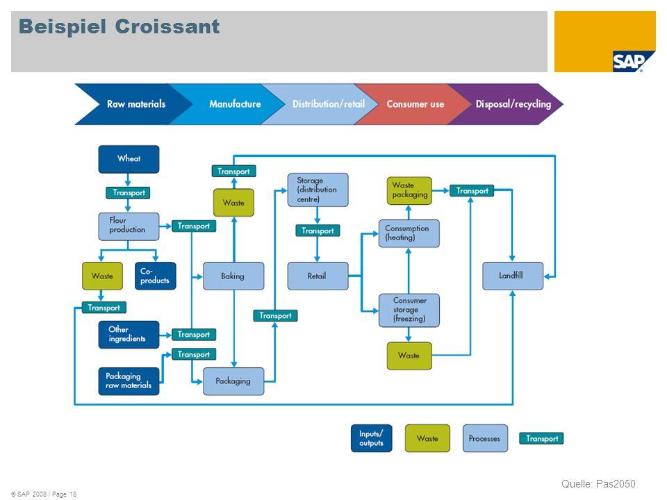 Beispiel Croissant Quelle: Pas2050