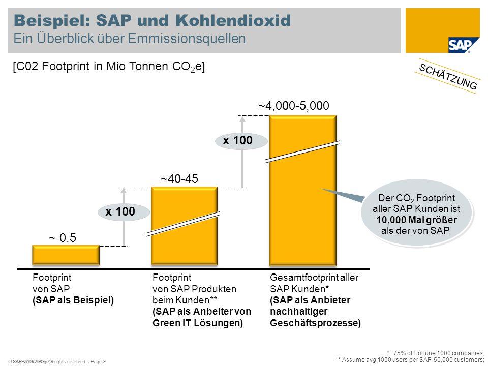 Beispiel: SAP und Kohlendioxid Ein Überblick über Emmissionsquellen