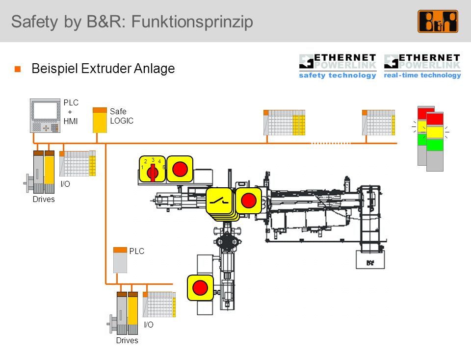 Safety by B&R: Funktionsprinzip