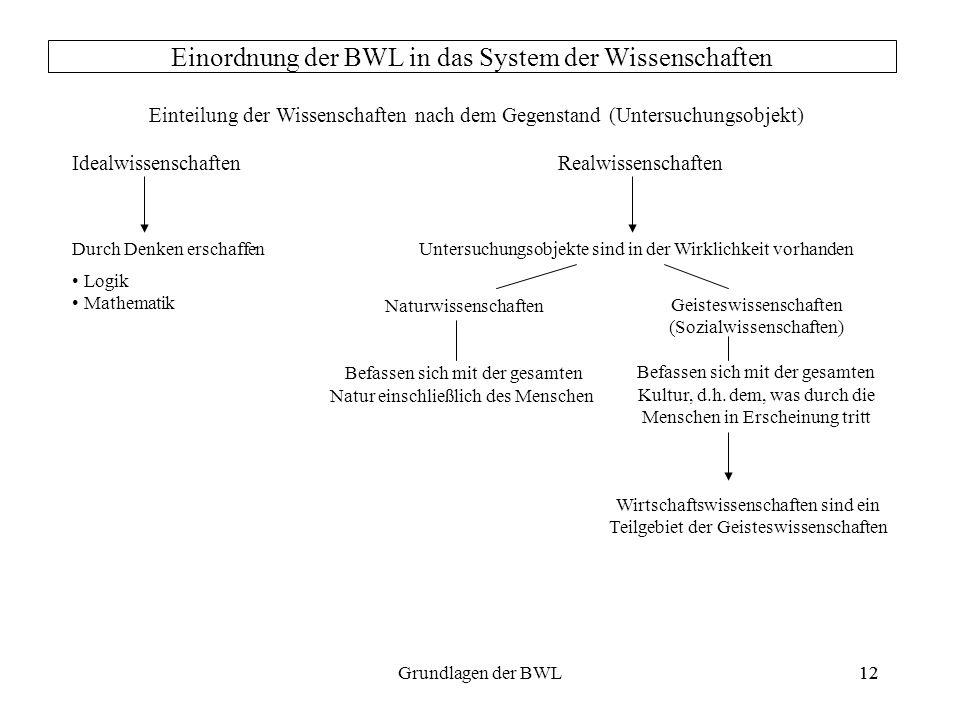 Einordnung der BWL in das System der Wissenschaften