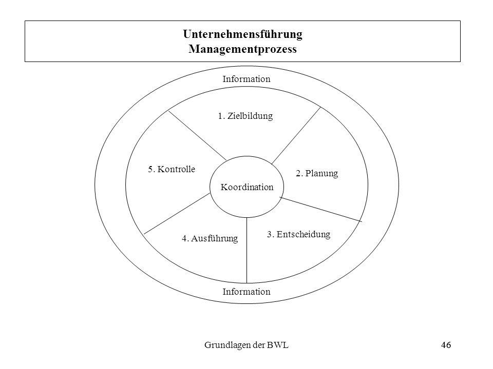 Unternehmensführung Managementprozess