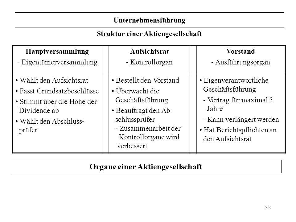 Struktur einer Aktiengesellschaft Organe einer Aktiengesellschaft