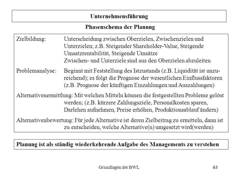 Phasenschema der Planung