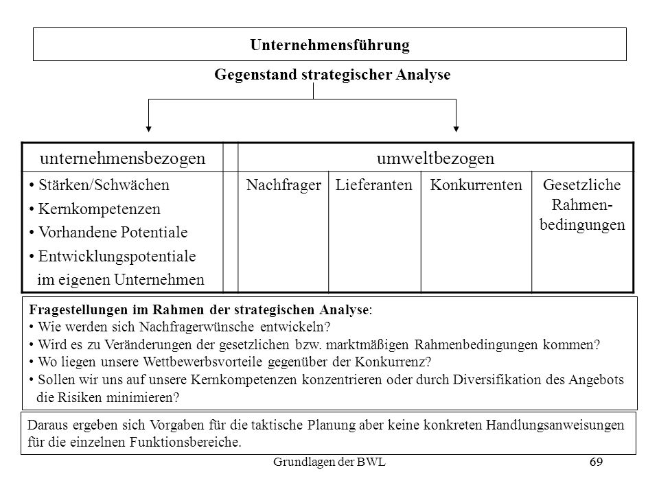 Gegenstand strategischer Analyse