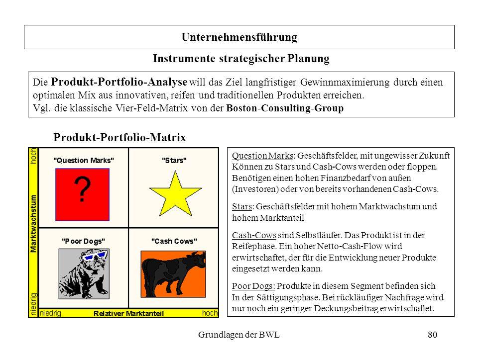 Instrumente strategischer Planung Produkt-Portfolio-Matrix
