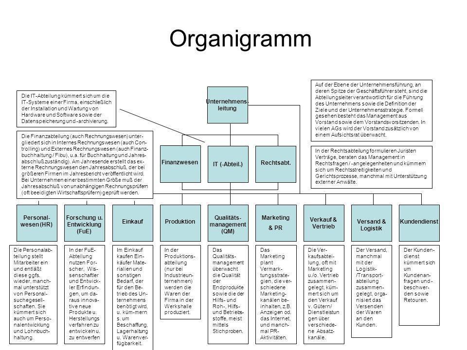 Forschung u. Entwicklung (FuE) Qualitäts- management (QM)