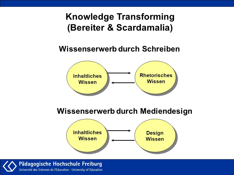 Knowledge Transforming (Bereiter & Scardamalia)