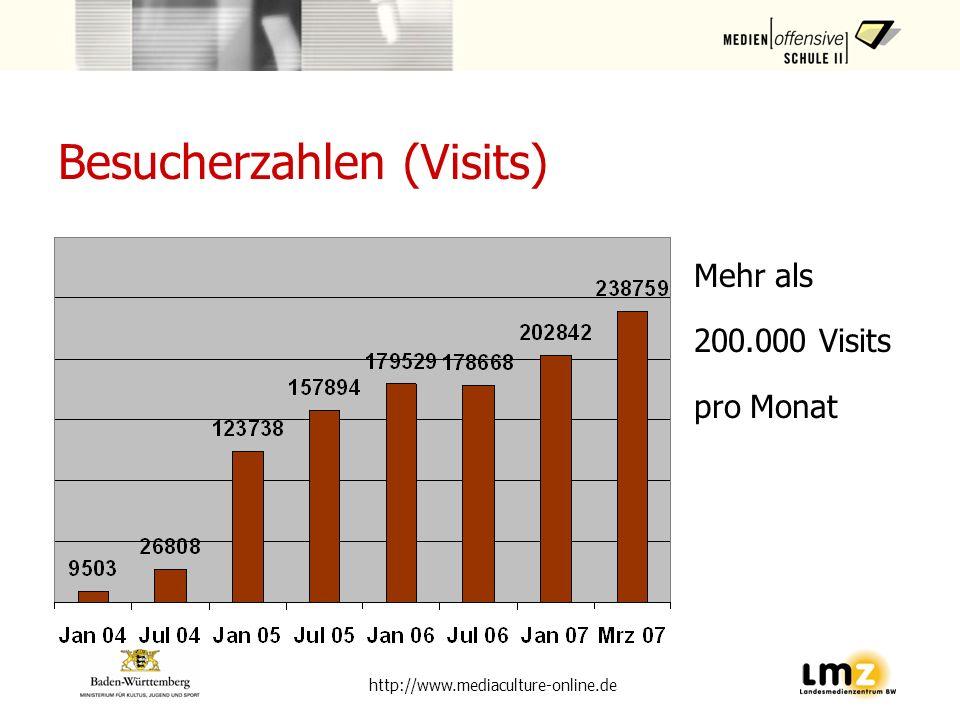 Besucherzahlen (Visits)