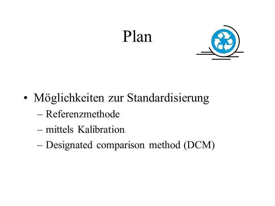 Plan Möglichkeiten zur Standardisierung Referenzmethode
