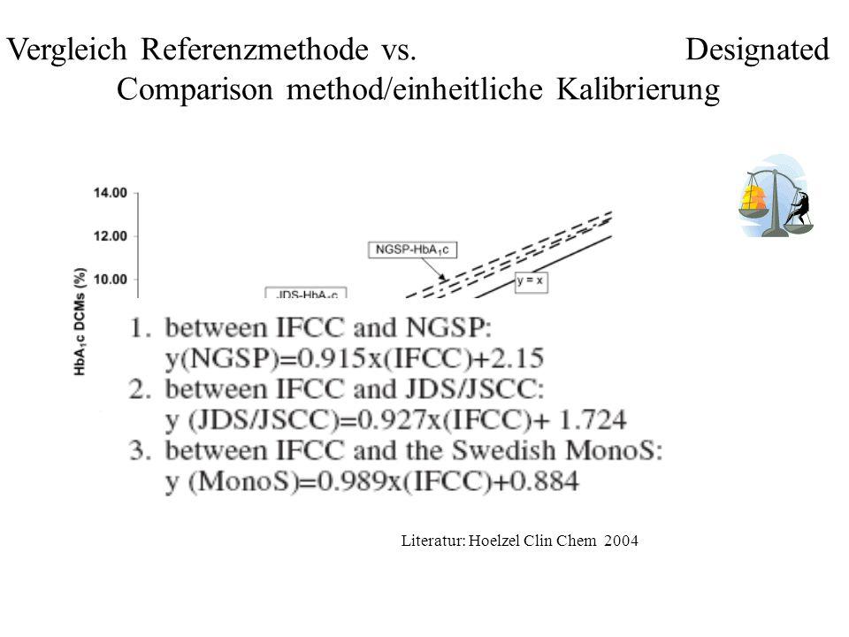 Vergleich Referenzmethode vs